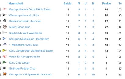 Kanu-Polo Bundesliga, der 2. Spieltag: KRM Essen bleibt auf Platz 1