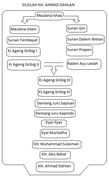 Silsilah Kh Hasyim Asy Ari : silsilah, hasyim, Meninjau, Kembali,, Silsilah, AHMAD, DAHLAN, (Muhammadiyah), Kanzunqalam's