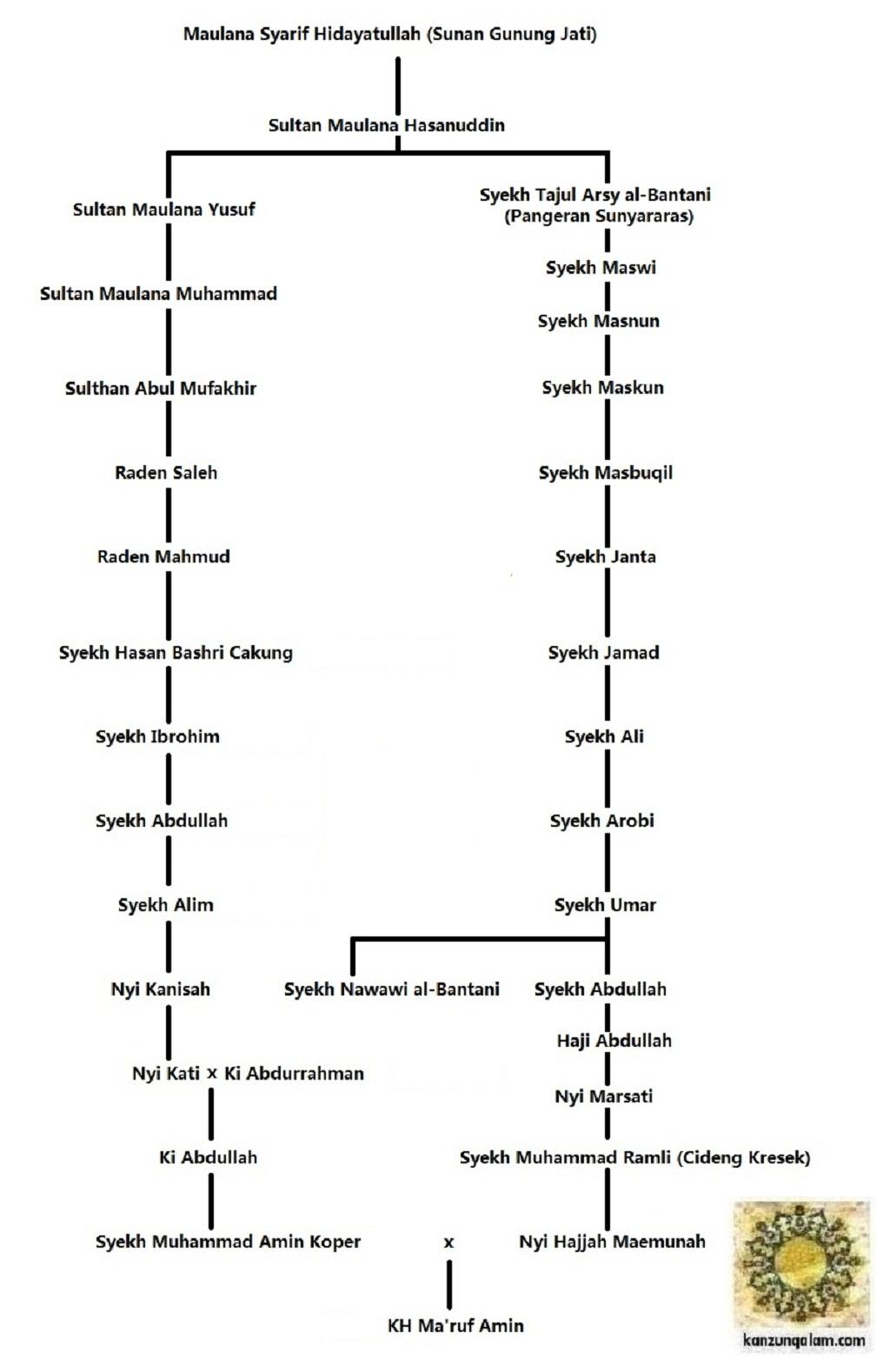 Keturunan Utsman Bin Affan : keturunan, utsman, affan, Meluruskan, Silsilah, Kekerabatan, Ma'ruf, Syekh, Nawawi, Al-Bantani, Kanzunqalam's