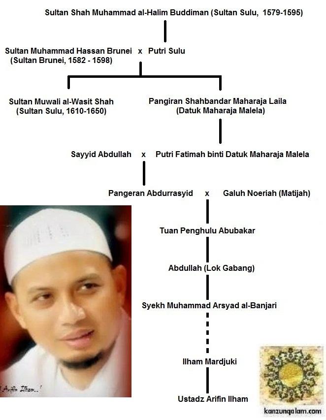 Keturunan Utsman Bin Affan : keturunan, utsman, affan, Jejak, Silsilah, Ustadz, Arifin, Ilham,, Kerabat, Kesultanan, Brunei, Darussalam, Kanzunqalam's