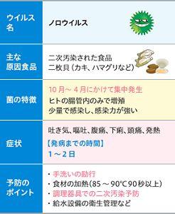 ウイルス性食中毒|花王プロフェッショナル 衛生ナビ