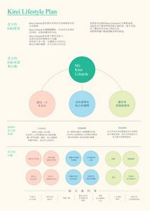花王臺灣 | 花王公布ESG策略「Kirei Lifestyle Plan」