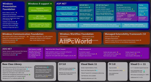 Características de Microsoft .NET Fremework 4.5
