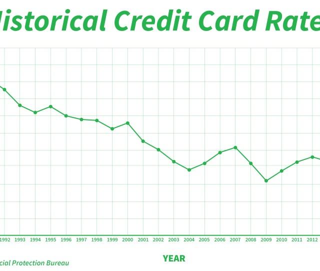 Factors That Affect Credit Card Interest Rates