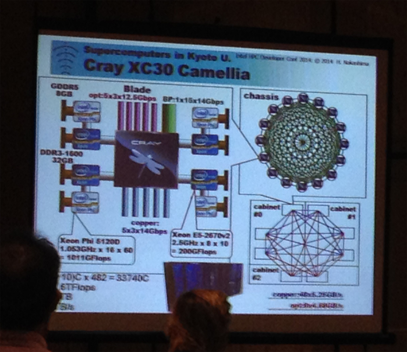 On the Ground at SC14: The Intel HPC Developer Conference - IT Peer Network