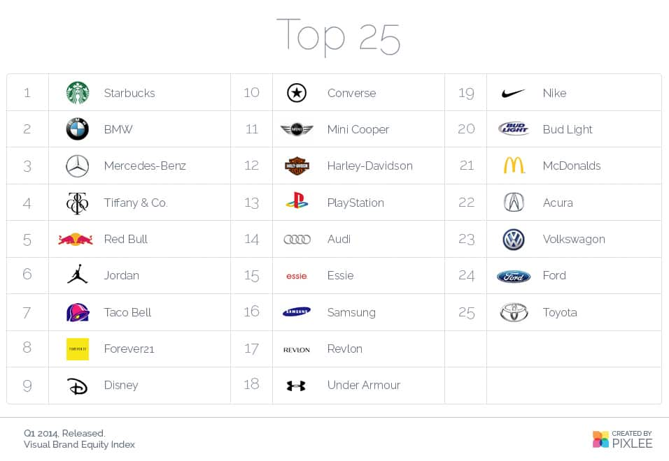 The Top 25 Most Visual Brands