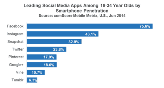 Snapchat is now the third most popular social app among millennials, according to a recent report by comScore, which finds that Snapchat has 32.9% penetration on these young users' mobile phones, trailing only Instagram (43.1%) and Facebook (75.6%).