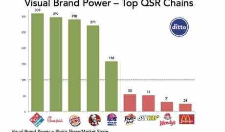 Visual brand power