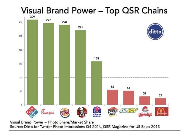 Visual brand power