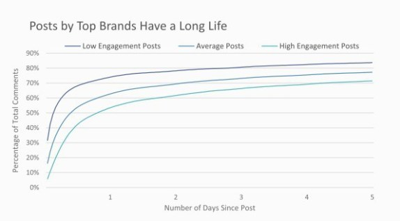 10% of Instagram comments for top brands come after 19 days.