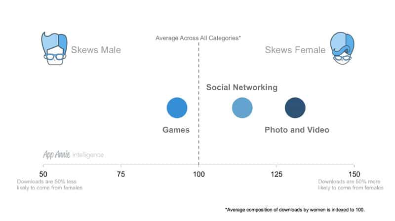 When compared to the gender ratio of overall app downloads, mobile gamers tended to be slightly more male in composition, whereas the Social Networking and Photo & Video categories skewed towards female audiences.
