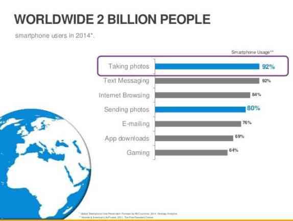 Smartphone User main usage.