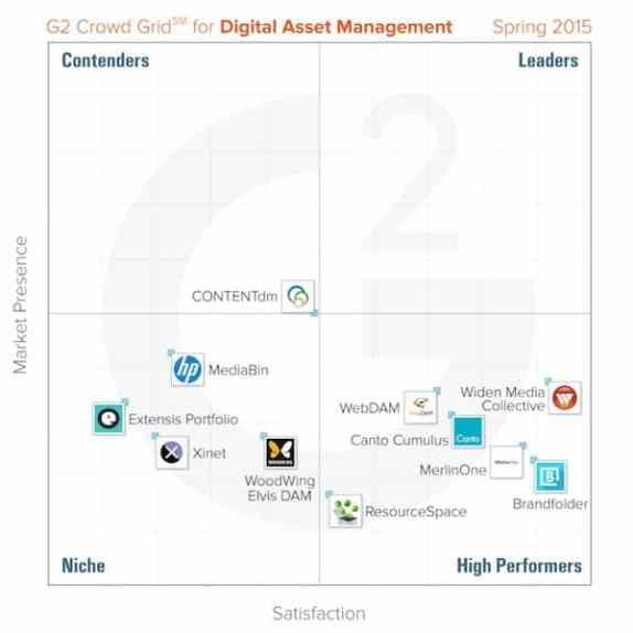 report on digital asset management (DAM) software