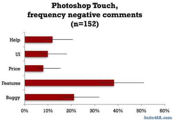 Adobe's Photoshop Touch negative comments