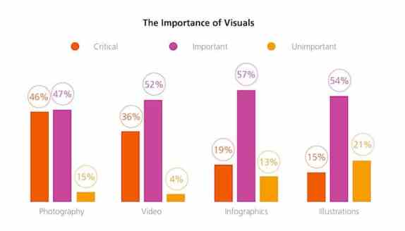 critical use of visual for marketers