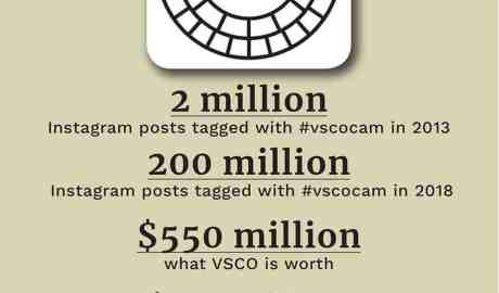 VSCO by the numbers