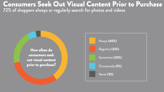 72% of shoppers always or regularly search for photos and videos