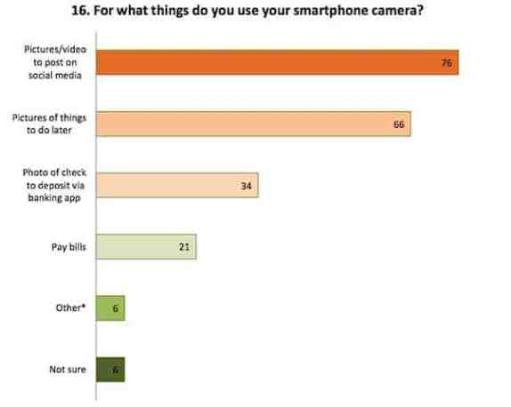 66% of Millenials say they use their camera phones to record things to do later
