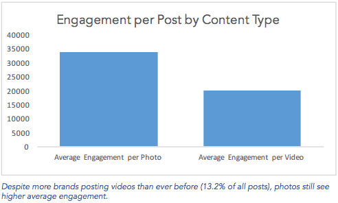 Photos lead engagements over videos on Instagram