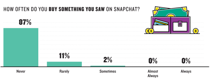 the Ouch factor: Snapchat users don't buy what they see