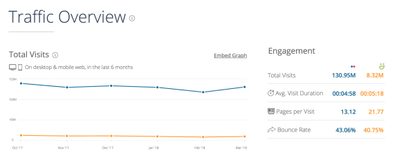 Flickr vs. Smugmug traffic as per Similarweb.