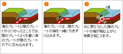 地震予知 プレート 影響 誘発