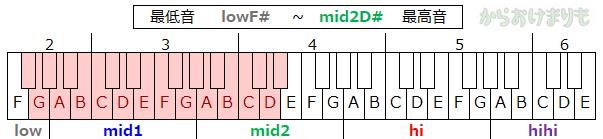 音域-最低音lowF#-最高音mid2D#