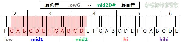 音域-最低音lowG-最高音mid2D#