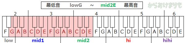 音域-最低音lowG-最高音mid2E