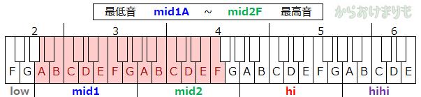 音域-最低音mid1A-最高音mid2F