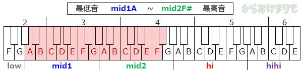 音域-最低音mid1A-最高音mid2F#