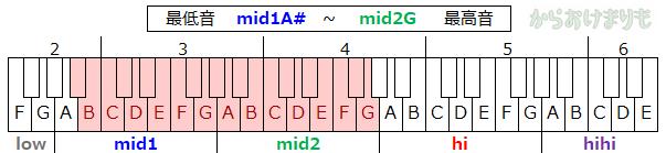 音域-最低音mid1A#-最高音mid2G