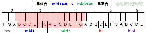 音域-最低音mid1A#-最高音mid2G#