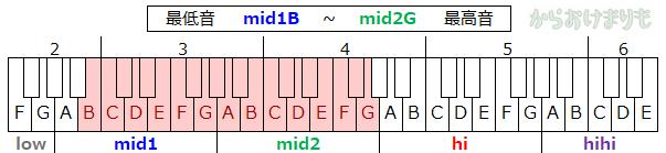 音域-最低音mid1B-最高音mid2G