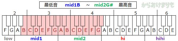 音域-最低音mid1B-最高音mid2G#