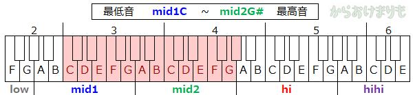 音域-最低音mid1C-最高音mid2G#