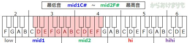 音域-最低音mid1C#-最高音mid2F#