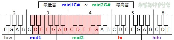 音域-最低音mid1C#-最高音mid2G#