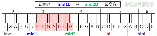 音域-最低音mid1E-最高音mid2D