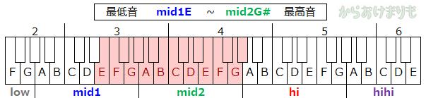 音域-最低音mid1E-最高音mid2G#