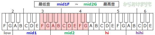 音域-最低音mid1F-最高音mid2G