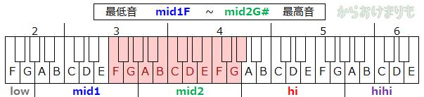 音域-最低音mid1F-最高音mid2G#