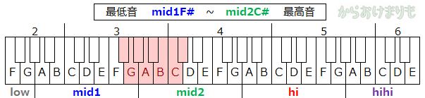 音域-最低音mid1F#-最高音mid2C#