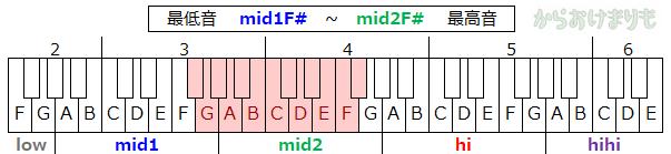 音域-最低音mid1F#-最高音mid2F#