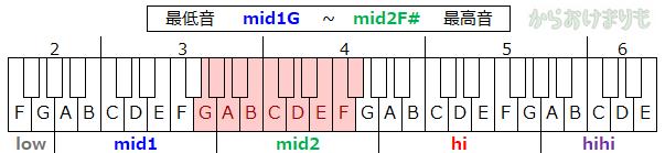 音域-最低音mid1G-最高音mid2F#
