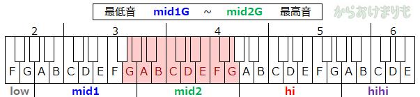 音域-最低音mid1G-最高音mid2G