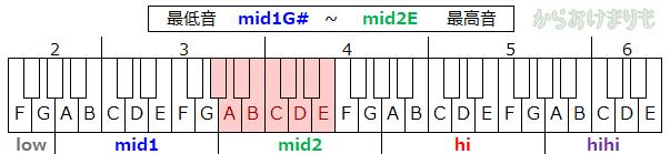 音域-最低音mid1G#-最高音mid2E