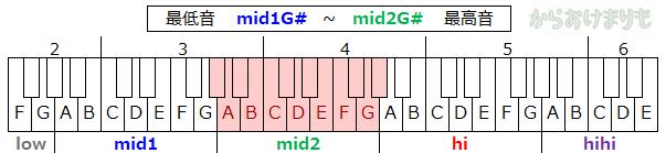 音域-最低音mid1G#-最高音mid2G#