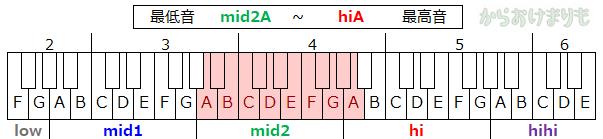 音域-最低音mid2A-最高音hiA