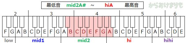 音域-最低音mid2A#-最高音hiA